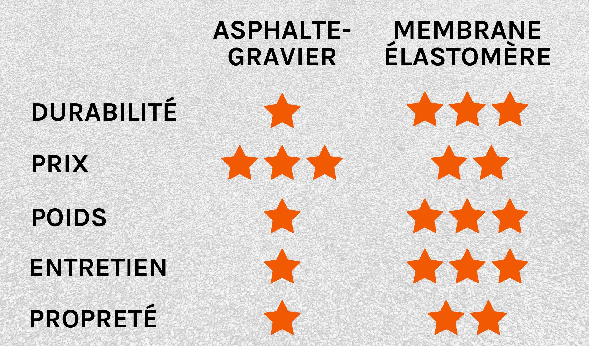 Comparaison entre asphalte-gravier et membrane élastomère