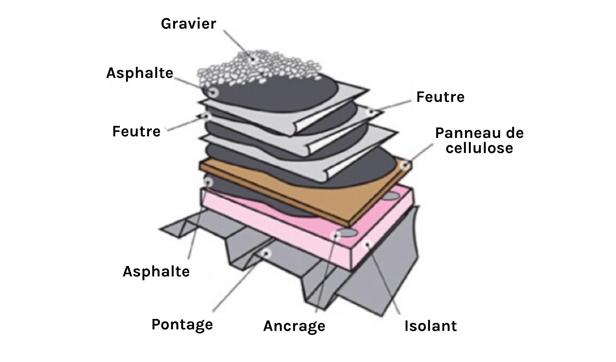 Composition toit plat asphalte-gravier