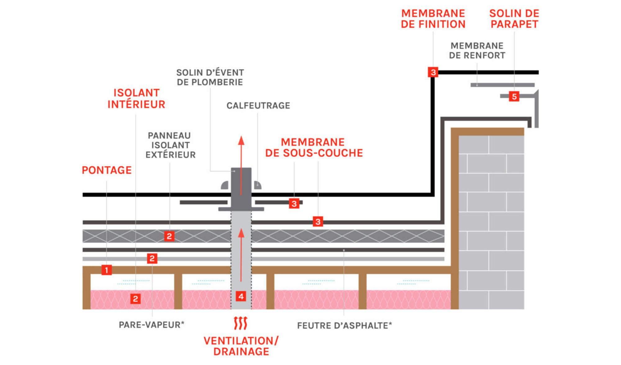 composition toit plat élastomère