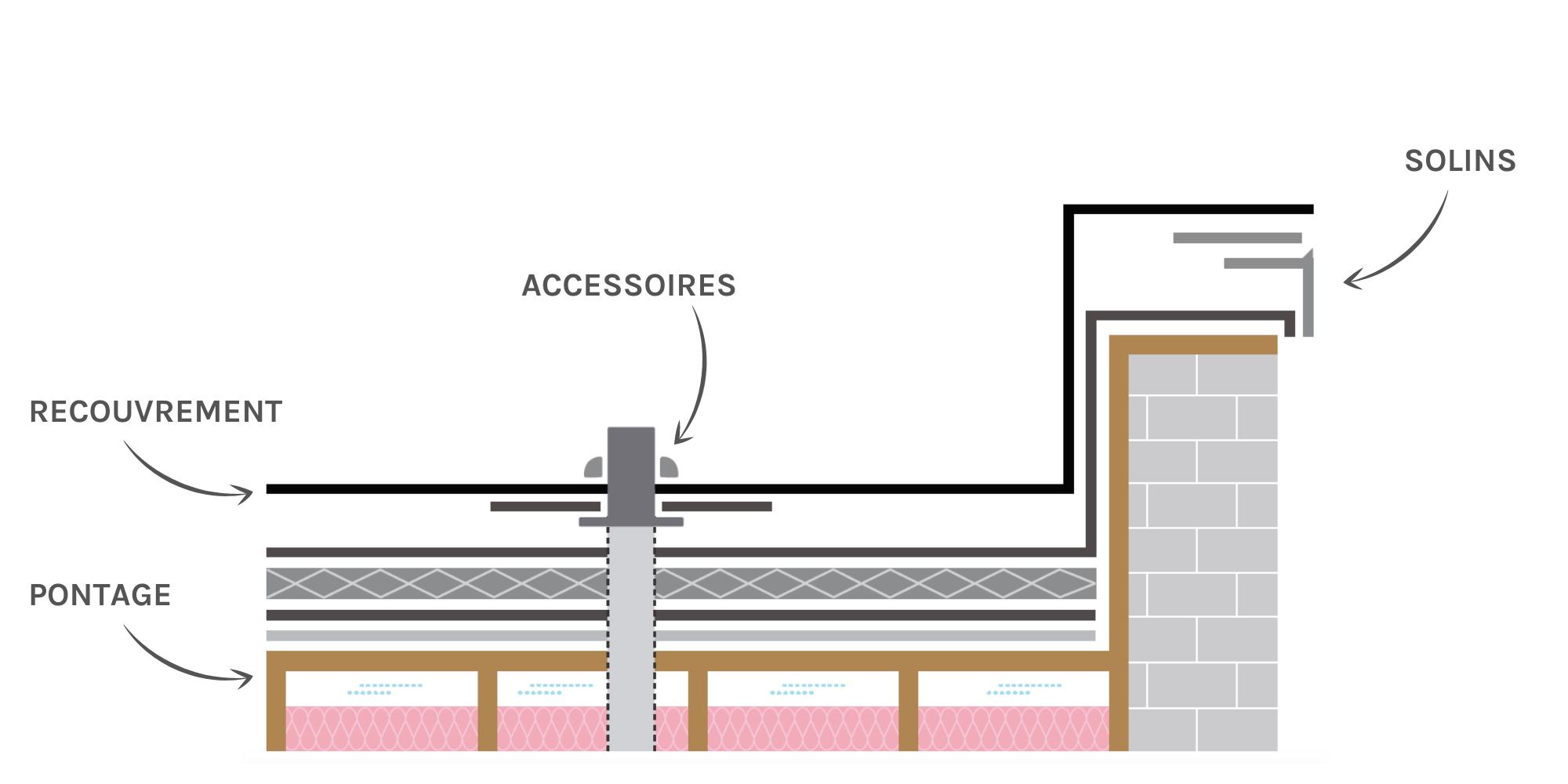 Matériaux d'un toit plat